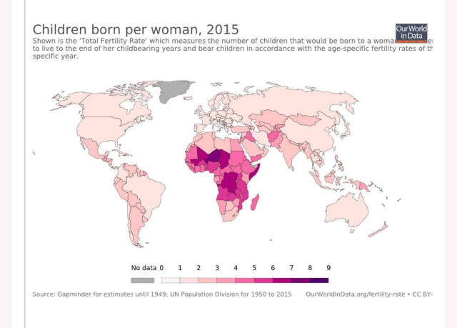Fertility rates are falling in the world
