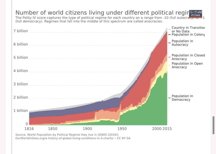 More people are living in democracies