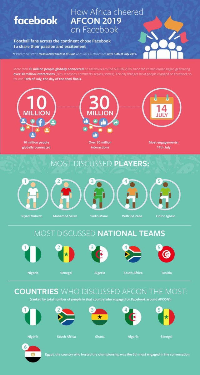 Nigeria Was The Most Talked-About Team On Facebook During The 2019 AFCON
