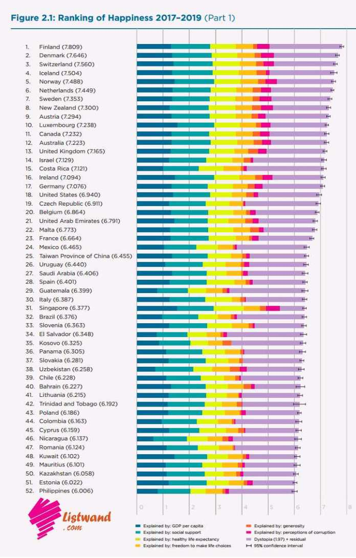 Happiest Countries in Africa, 2020
