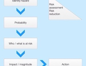 It is all about risk reduction?