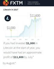 Litecoin Trading Platform for online Litecoin Trading