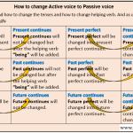 Active voice to Passive voice