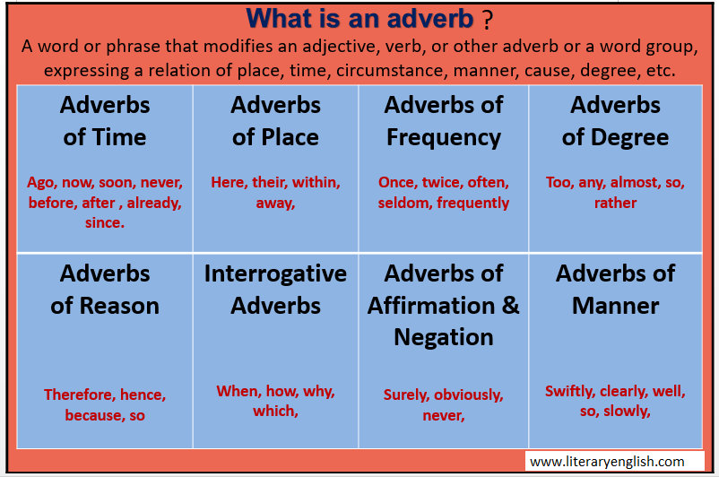 Definition and types of adverb