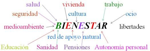 Fundamentos del Estado del Bienestar.