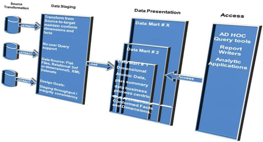 Modelagem Dimensional - Conceitos Básicos (4/6)