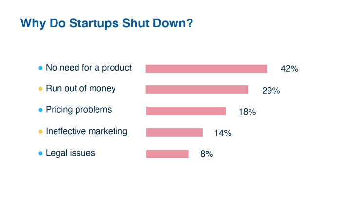 why do most startups fail? top reasons for startup failure   litslink blog