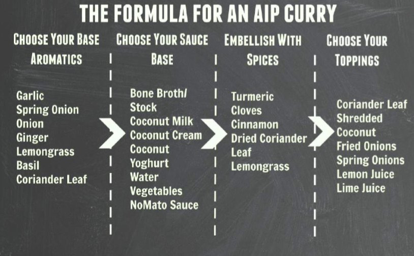 AIP Formula Curry-SPICE
