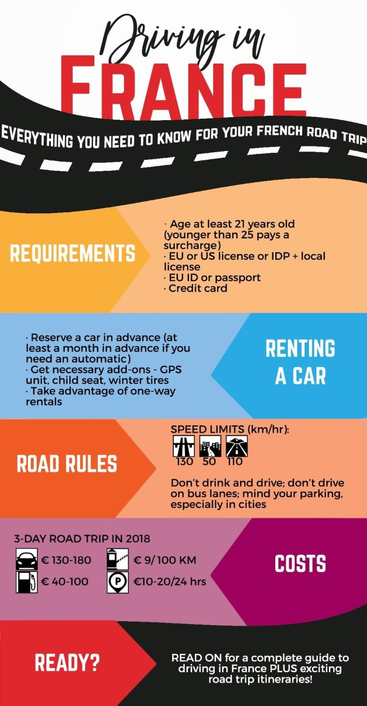 Planning a road trip to France? Here's everything you need to know about driving in France. Make sure you have all the necessary documents, understand the most important road and safety rules, choose the best car rentals in France, and get a ballpark figure on how much your road trip will cost. Here's your essential guide to driving in France.