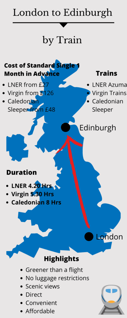 Infographic of best train from London to Edinburgh.