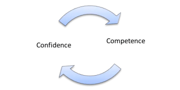 Confidence Competency loop littlemissblog.com