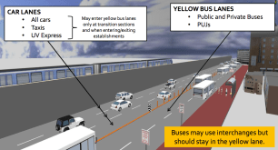 Rendition of bus lane delineators. Source: DPWH