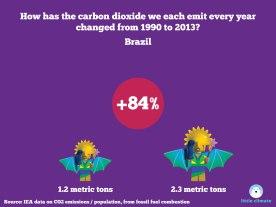 Change in carbon emissions per capita per person using minfigs 1990-2013 - Brazil