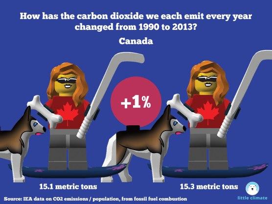 Change in carbon emissions per capita per person using minfigs 1990-2013 - Canada