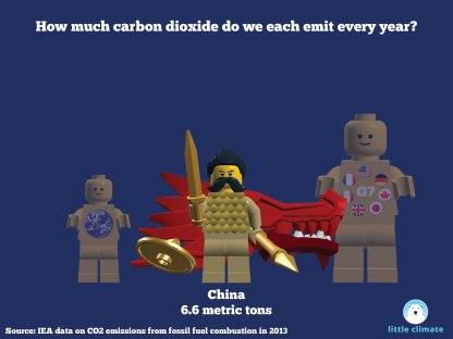 Carbon emissions per capita per person using minfigs - China