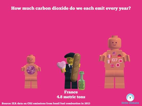 Carbon emissions per capita per person using minfigs - France