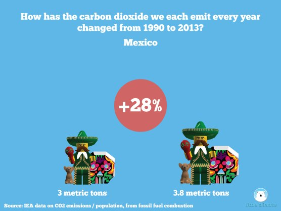Change in carbon emissions per capita per person using minfigs 1990-2013 - Mexico