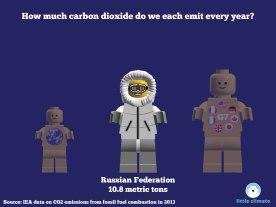 Carbon emissions per capita per person using minfigs - Russia