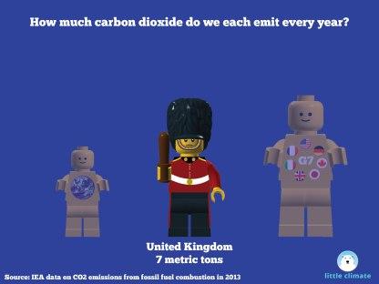 Carbon emissions per capita per person using minfigs - UK