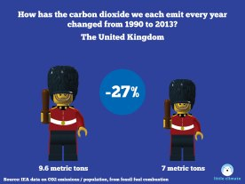 Change in carbon emissions per capita per person using minfigs 1990-2013 - UK