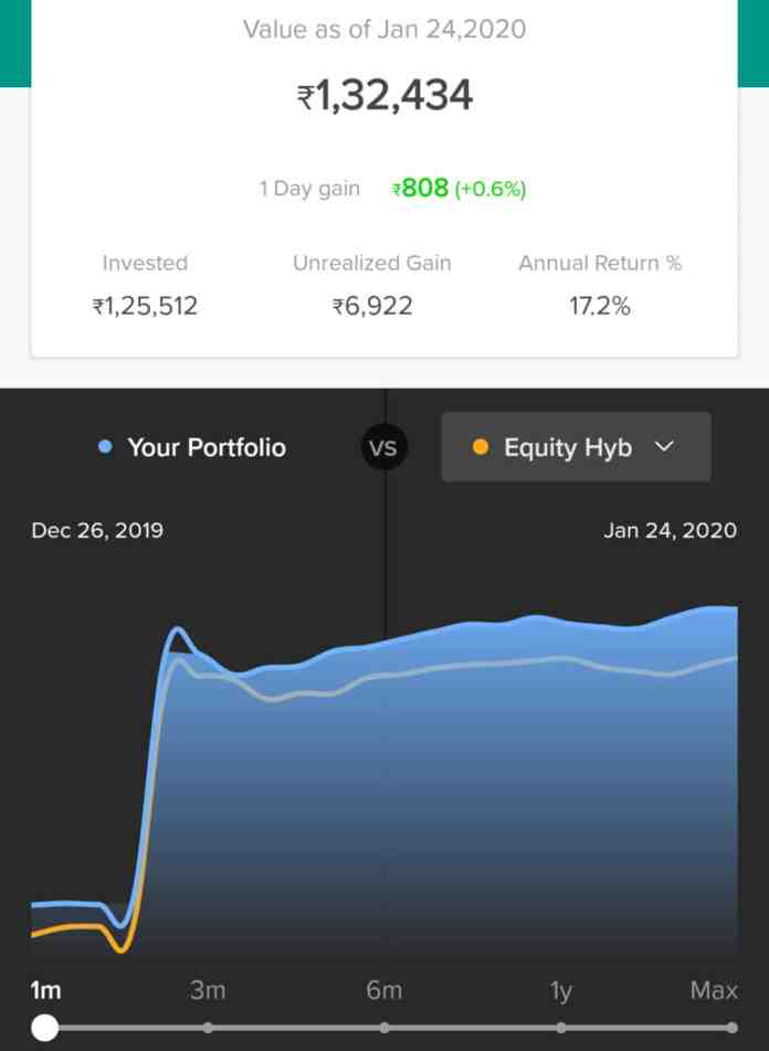 Mutual Fund Investments Update- January'20 -Mutual Funds on FIRE!