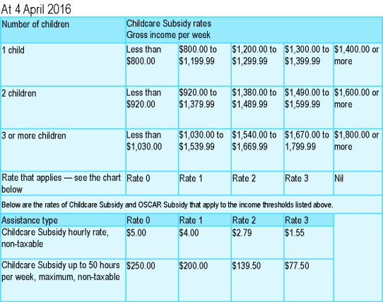 WINZ fees subsidy charges