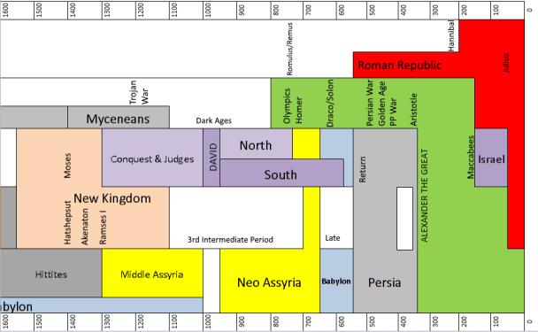 Names 2 - Ancient History at a Glance