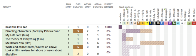 A table- specifically, a gantt chart table
