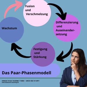 Paarphasen Modell