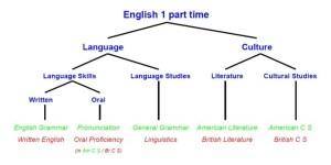 English 1 part time: English: IKK: Linköping University
