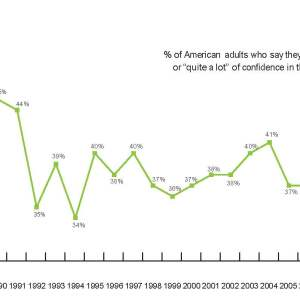 Image of Declining Confidence in America's Public Schools graph