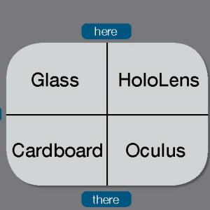 """A four square grid says Glass in the upper left grid, HoloLens in the upper right grid, Cardboard in the lower left grid, and Oculus in the lower right grid with the words """"me"""" along the left or West cross line, """"here"""" at the top or North cross line, """"we"""" at the right or East cross line and """"there"""" a the bottom or South cross line"""