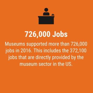 Infographic: Museums add $50b to GDP; 726k jobs, $12b in taxes each year