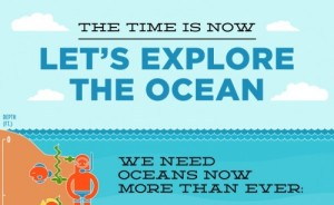 Let's Explore The Ocean Infographic. Credit: MastersDegree.net (click for full size image)