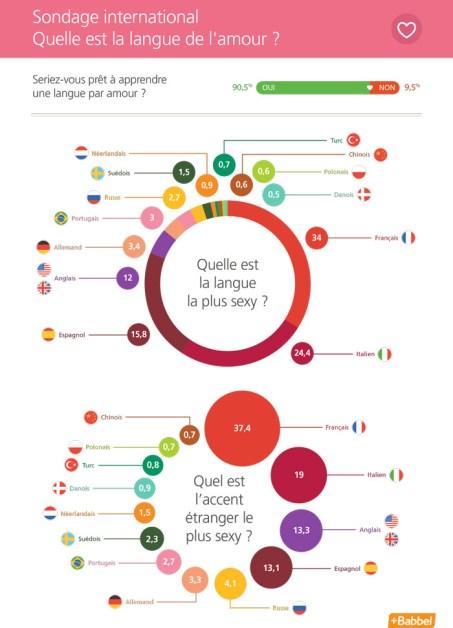 """Résultats du sondage international """"Quelle est la langue de l'amour ?"""""""