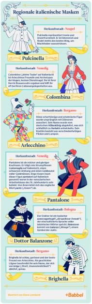 Infografik über italienische Masken