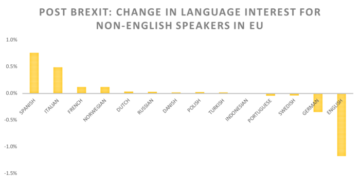post brexit: change in language interest for non-english speakers in EU