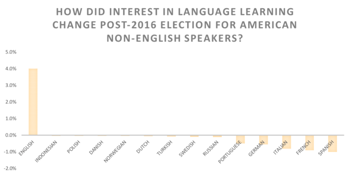 How did interest in language learning change post-2016 election for american non-english speakers?