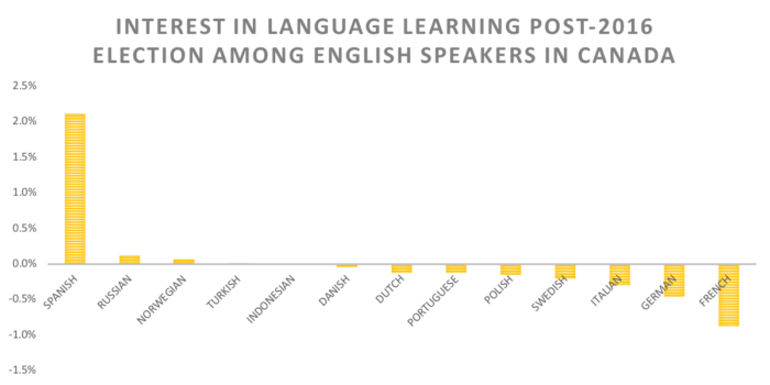 INTEREST IN LANGUAGE LEARNING POST-2016 ELECTION AMONG ENGLISH SPEAKERS IN CANADA