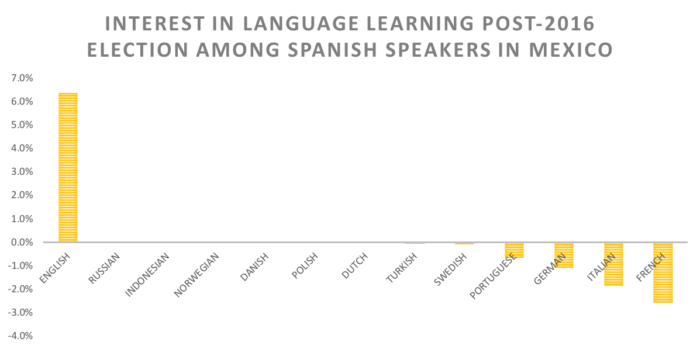 INTEREST IN LANGUAGE LEARNING POST-2016 ELECTION among SPANISH SPEAKERS IN MEXICO