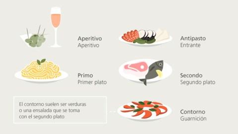 ¿Cómo comen los italianos?