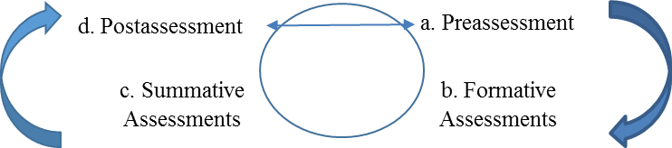 Gallavan_Assessment cycle
