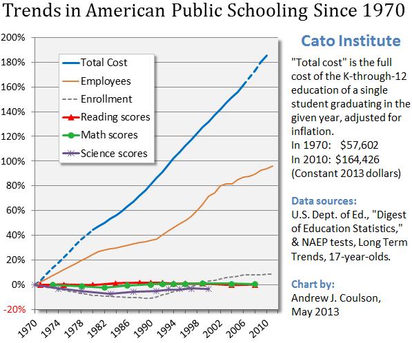 Education Spending Soars, Test Scores Stagnate
