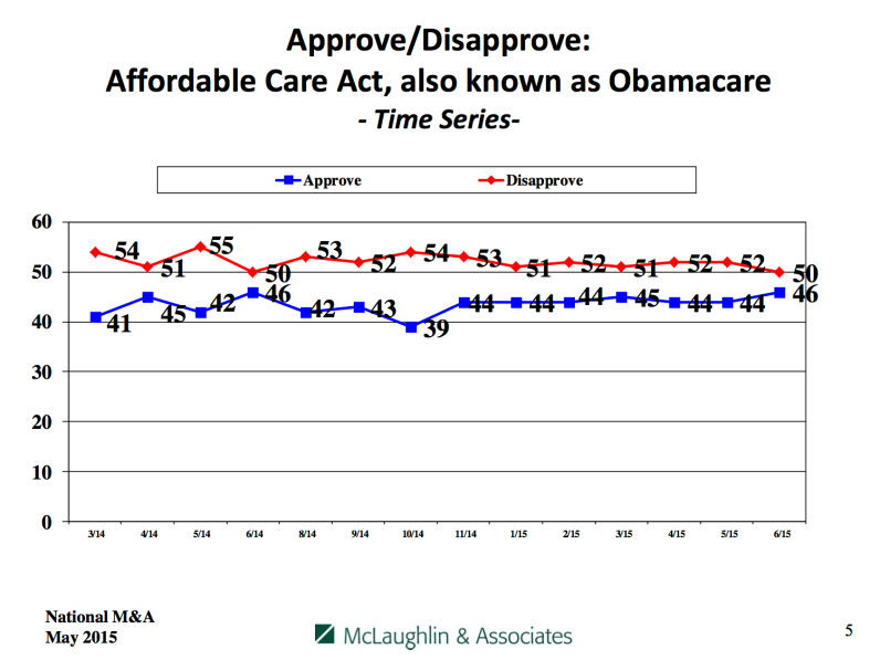 Approval vs. disapproval of Obamacare