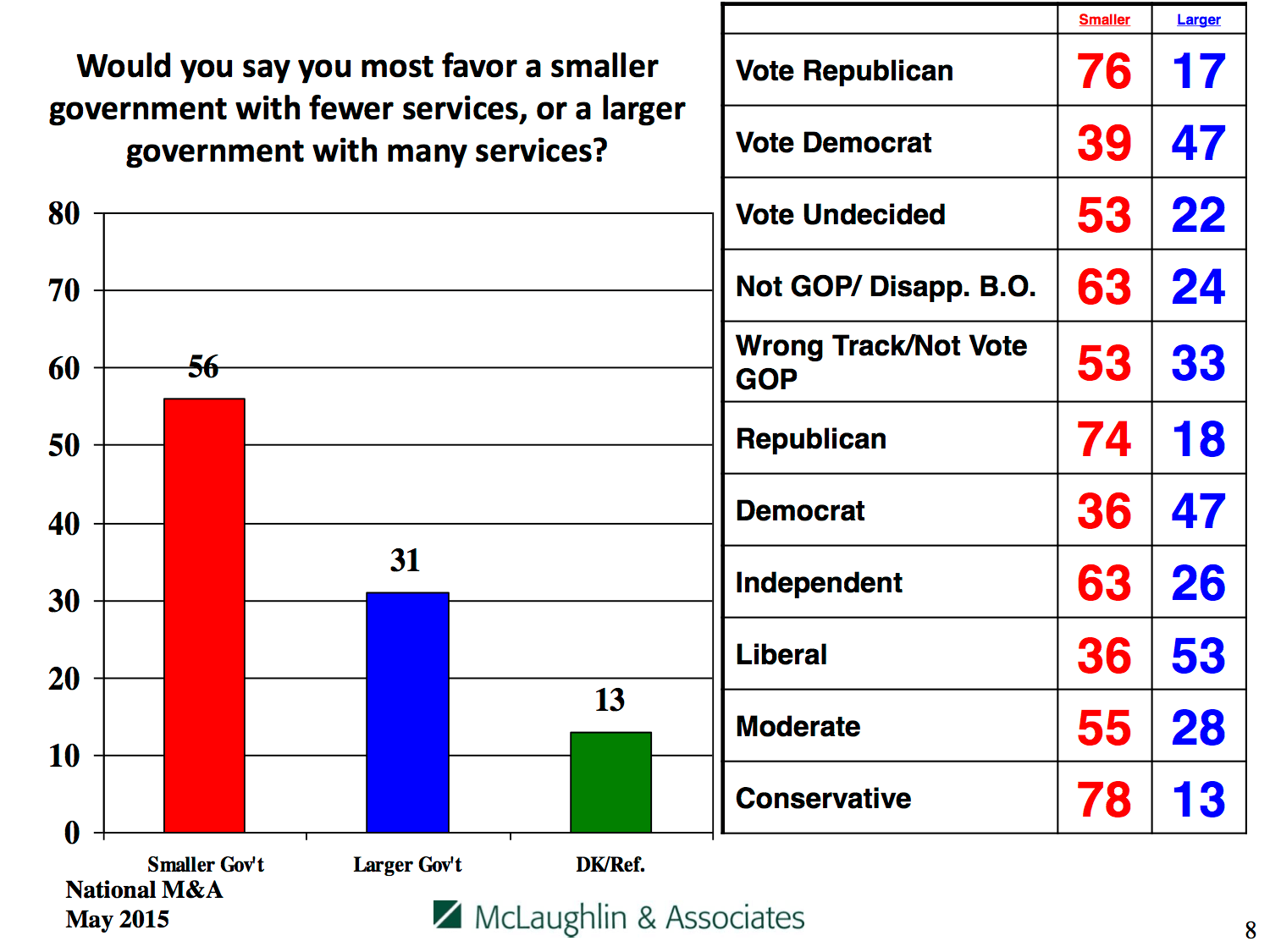 Who favors smaller government vs. who favors larger government, by party and affiliation