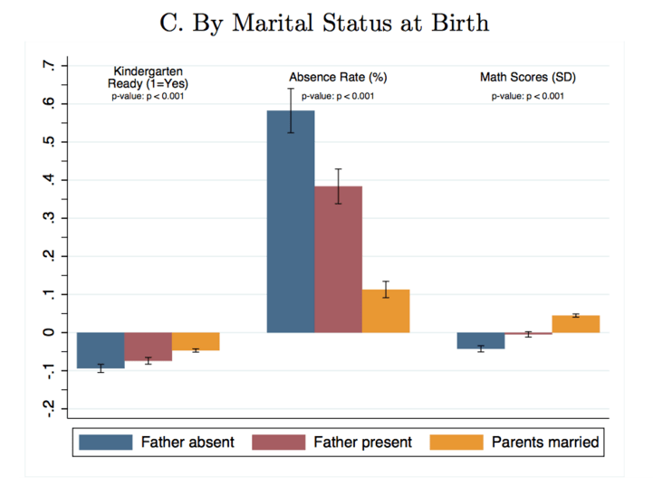 Family Structure Matters | [site:name] | National Review