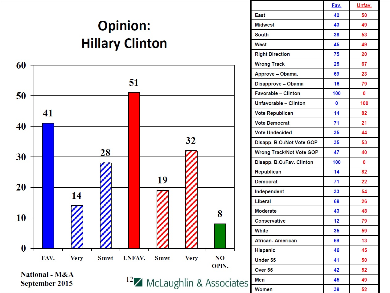 Opinion of Hillary Clinton, by party and affiliation