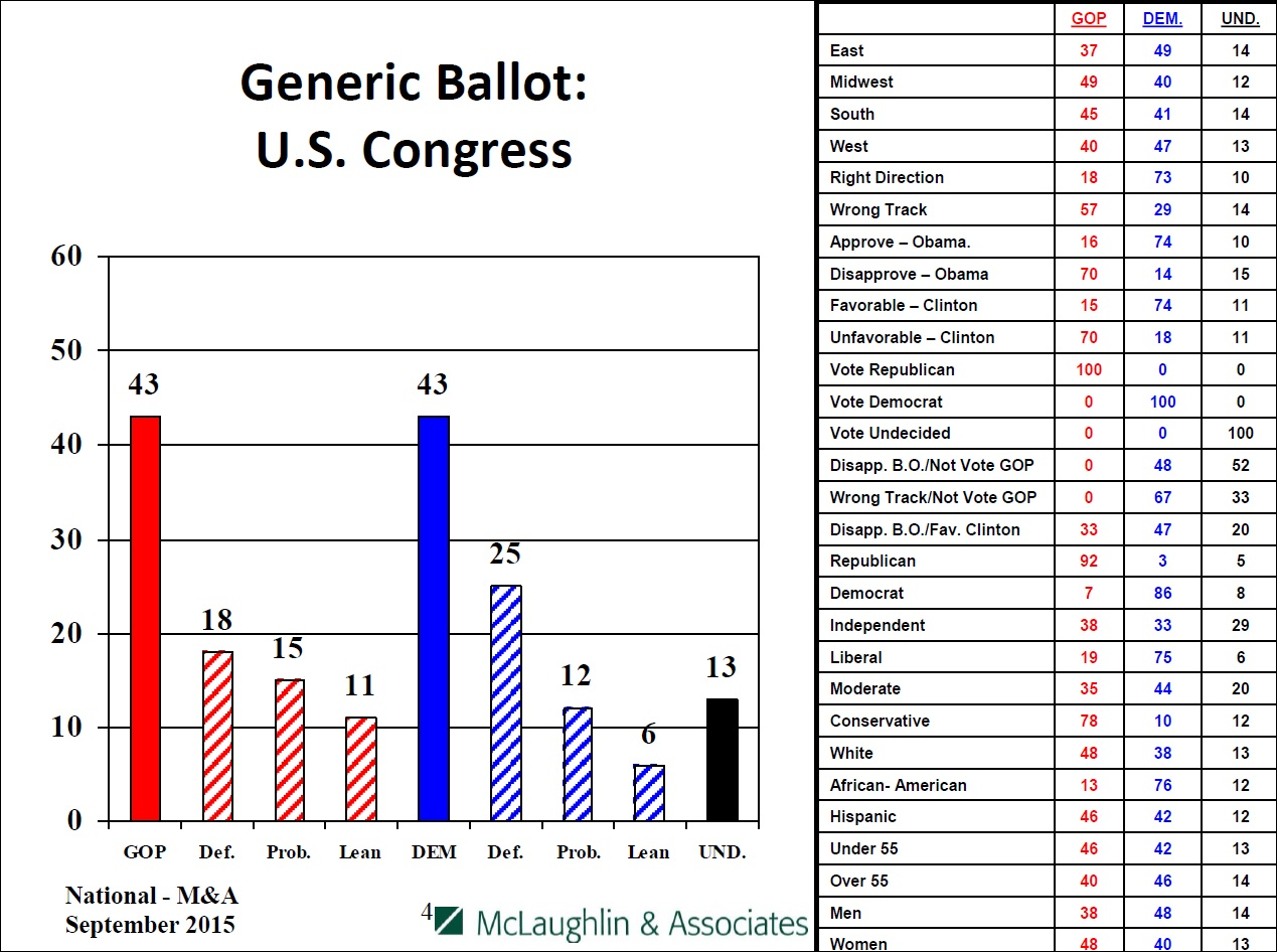 Generic ballot for Congress, by party and affiliation