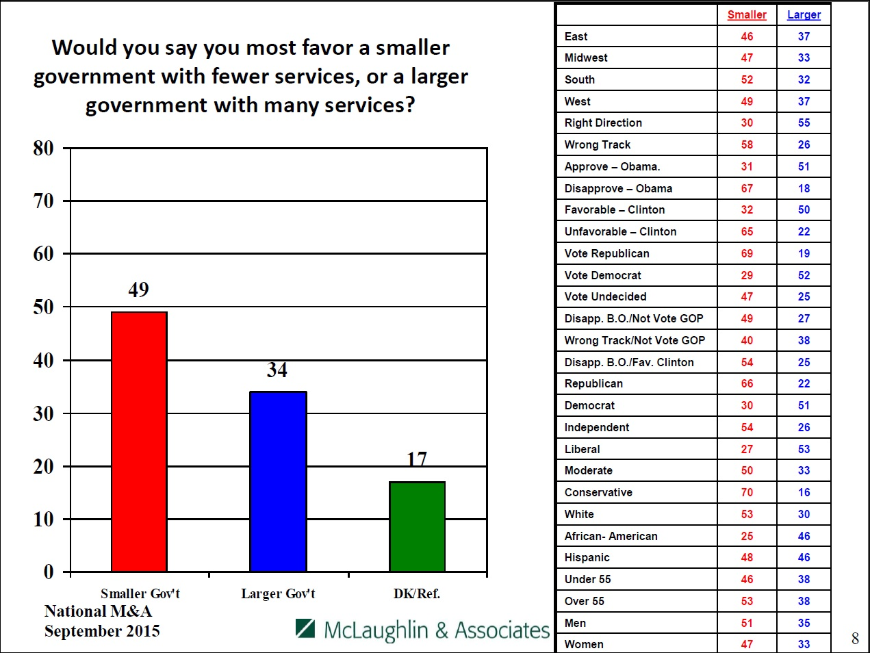 Smaller government vs. larger governement, by party and affiliation