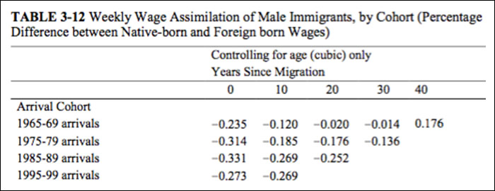 National Academies of Sciences Immigration Study: What It